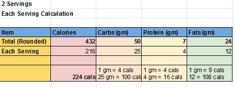 Poha Each Serving Calories