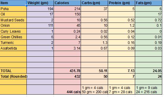 Poha Recipe Total Calories