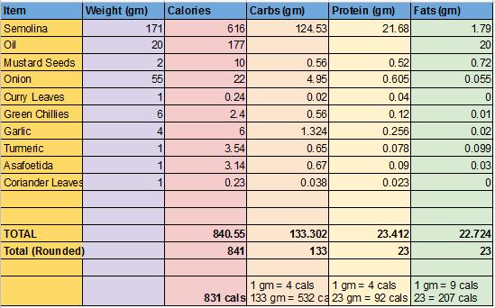 Upma Recipe Total Caloires